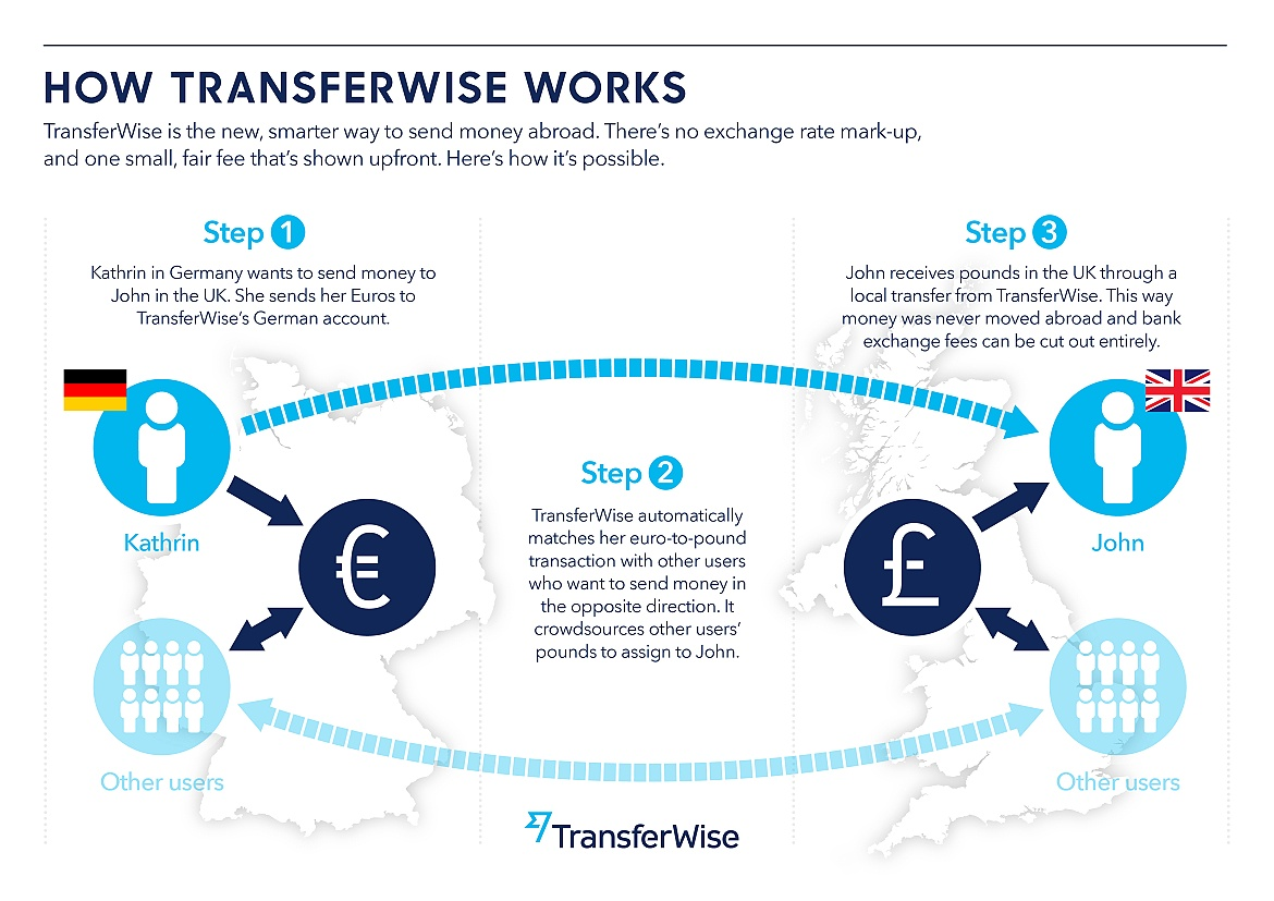 OK Divers How Transferwise work
